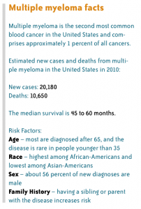 Multiple myeloma facts
